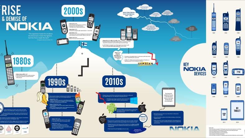 Evenimentele reprezentative din cele 15 decenii de istorie Nokia