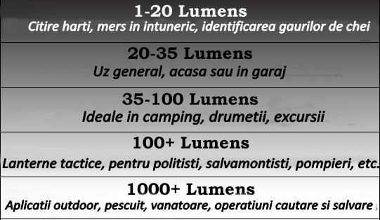 Secretele unei lanterne profesionale